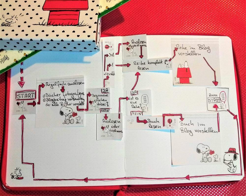 Flowchart mit Snoopy-Motivklebezetteln